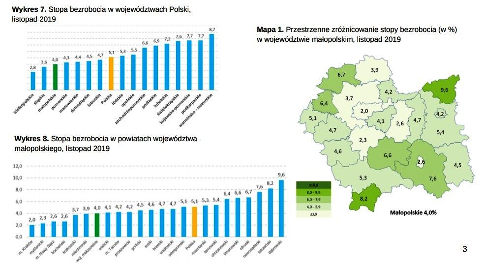rynek pracy w Małopolsce
