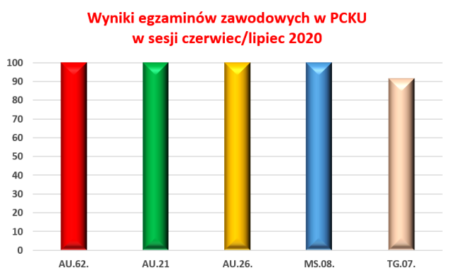 wyniki egzaminów zawodowych w sesji czerwiec/lipiec 2020